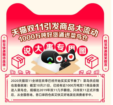 天猫双11预售:1000万吨商品备货已进入菜鸟仓