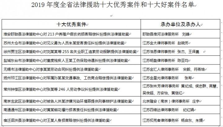 江苏省2019年度法律援助十大优秀案件和十大好案件揭晓